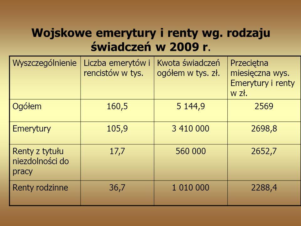 Wojskowe emerytury i renty wg. rodzaju świadczeń w 2009 r.