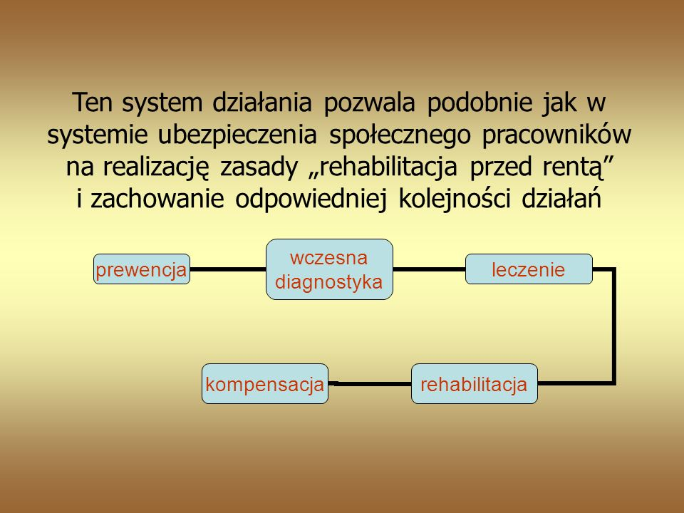 """Ten system działania pozwala podobnie jak w systemie ubezpieczenia społecznego pracowników na realizację zasady """"rehabilitacja przed rentą i zachowanie odpowiedniej kolejności działań"""