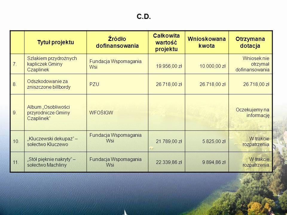 C.D. Tytuł projektu Źródło dofinansowania Całkowita wartość projektu