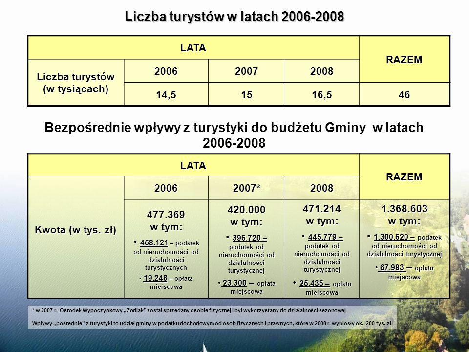 Bezpośrednie wpływy z turystyki do budżetu Gminy w latach 2006-2008