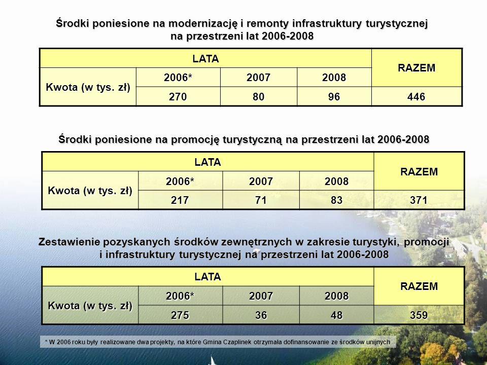 Środki poniesione na promocję turystyczną na przestrzeni lat 2006-2008