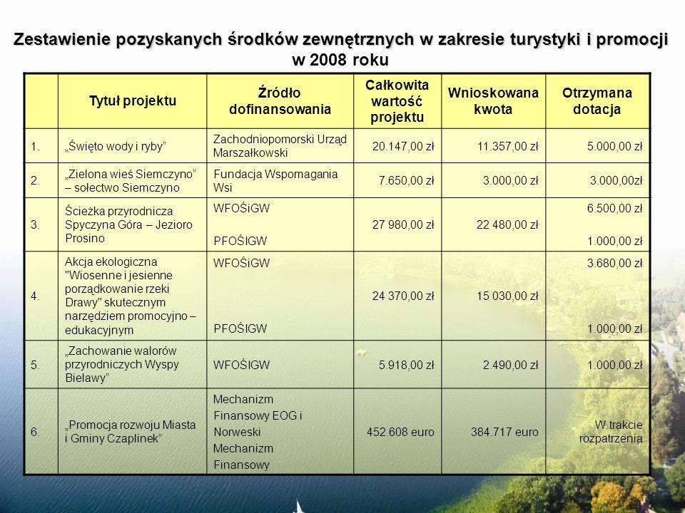Zestawienie pozyskanych środków zewnętrznych w zakresie turystyki i promocji