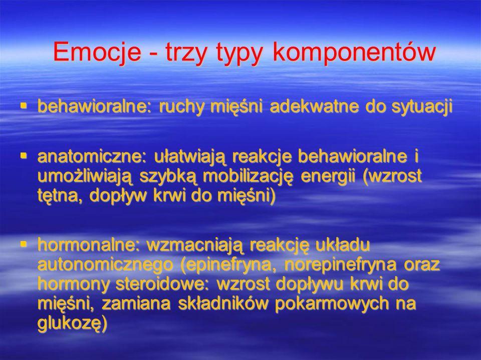 Emocje - trzy typy komponentów