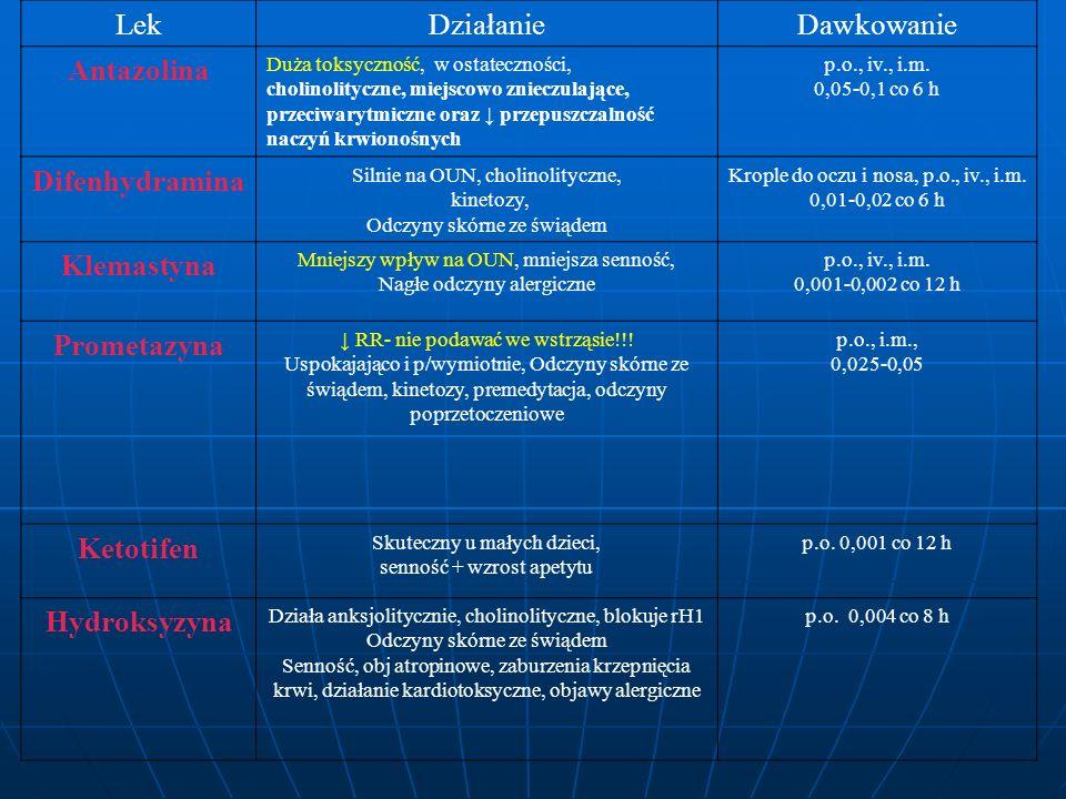 Lek Działanie Dawkowanie Antazolina Difenhydramina Klemastyna