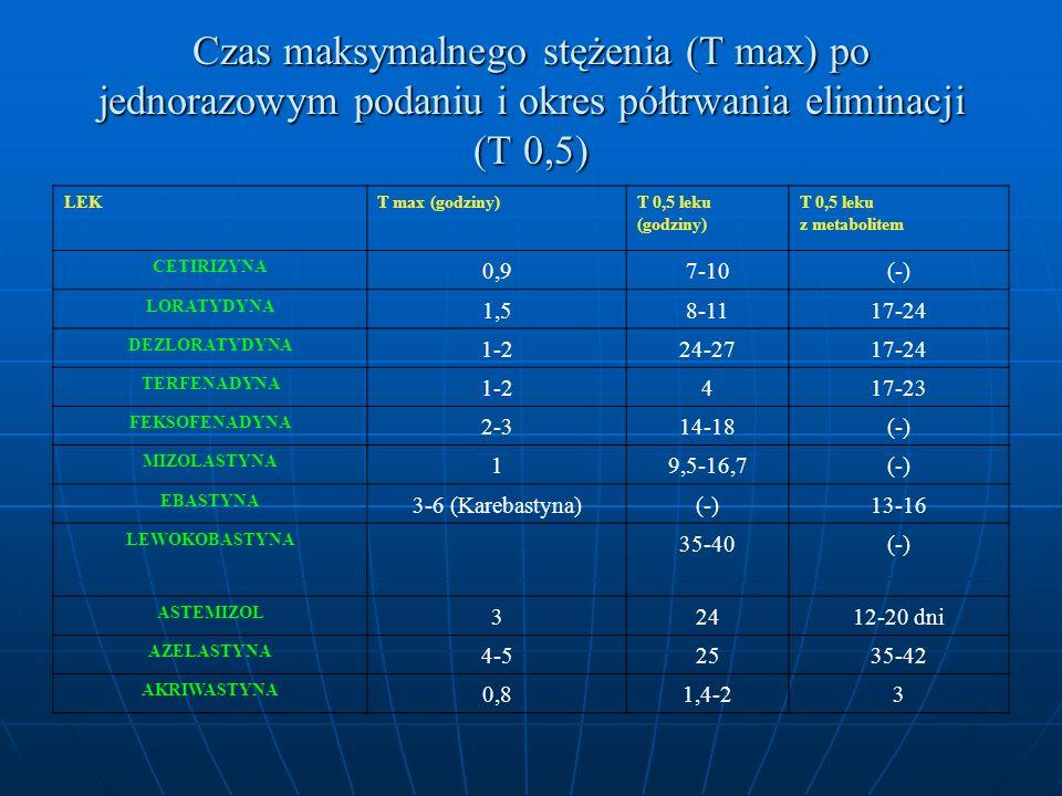 Czas maksymalnego stężenia (T max) po jednorazowym podaniu i okres półtrwania eliminacji (T 0,5)