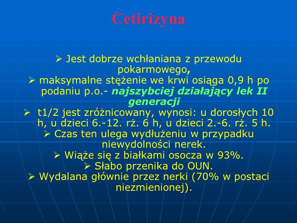Cetirizyna Jest dobrze wchłaniana z przewodu pokarmowego,