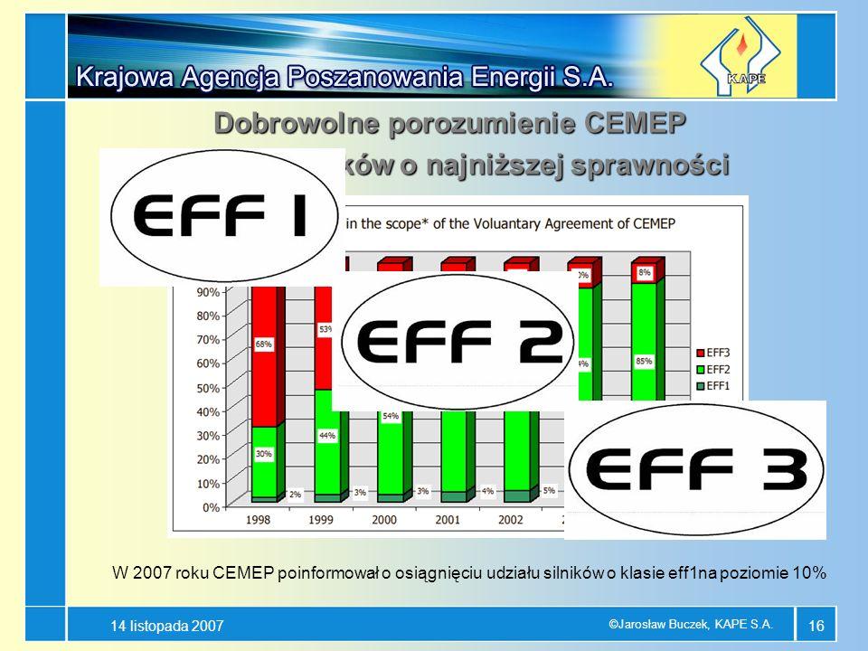 Dobrowolne porozumienie CEMEP - mniej silników o najniższej sprawności