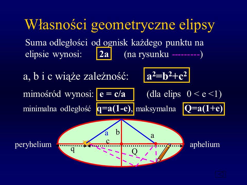 Własności geometryczne elipsy