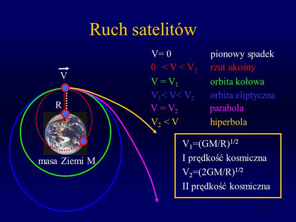 Ruch satelitów V= 0 pionowy spadek 0 < V < V1 rzut ukośny V