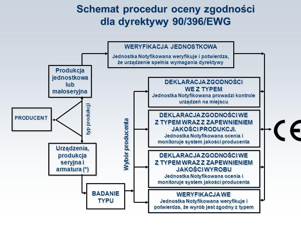 Schemat procedur oceny zgodności dla dyrektywy 90/396/EWG