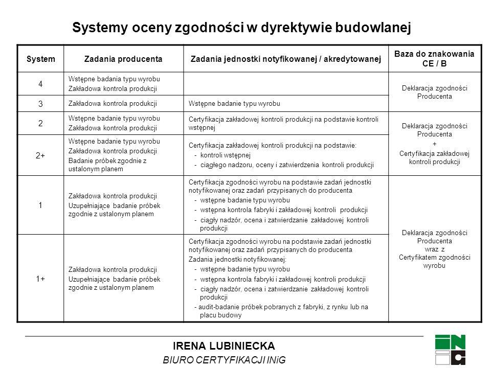 Systemy oceny zgodności w dyrektywie budowlanej