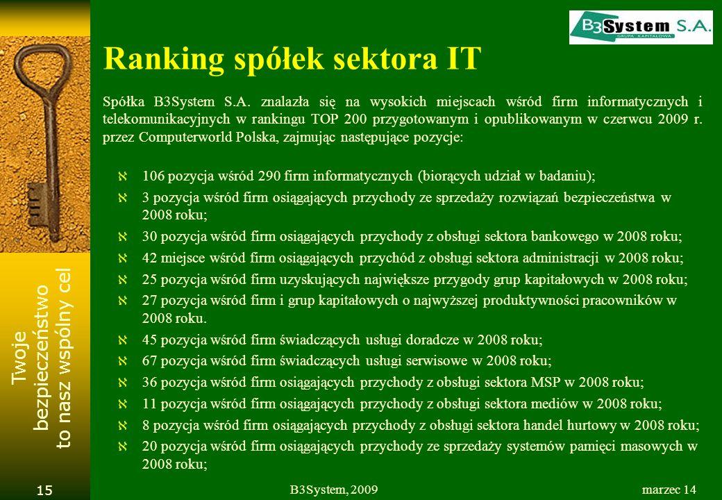 Ranking spółek sektora IT