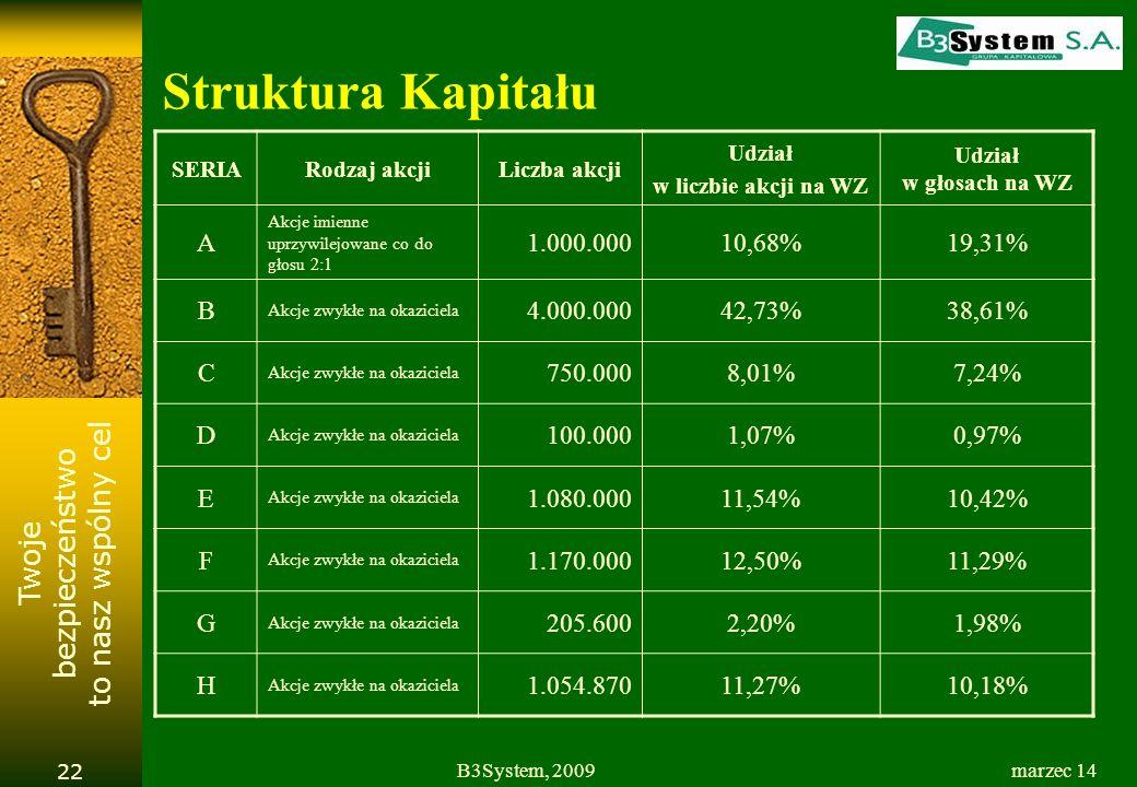 Struktura Kapitału A 1.000.000 10,68% 19,31% B 4.000.000 42,73% 38,61%