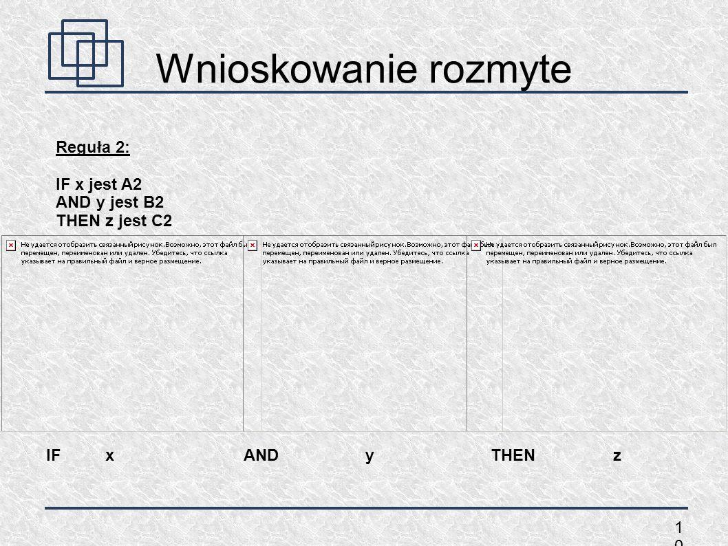 Wnioskowanie rozmyte Reguła 2: IF x jest A2 AND y jest B2