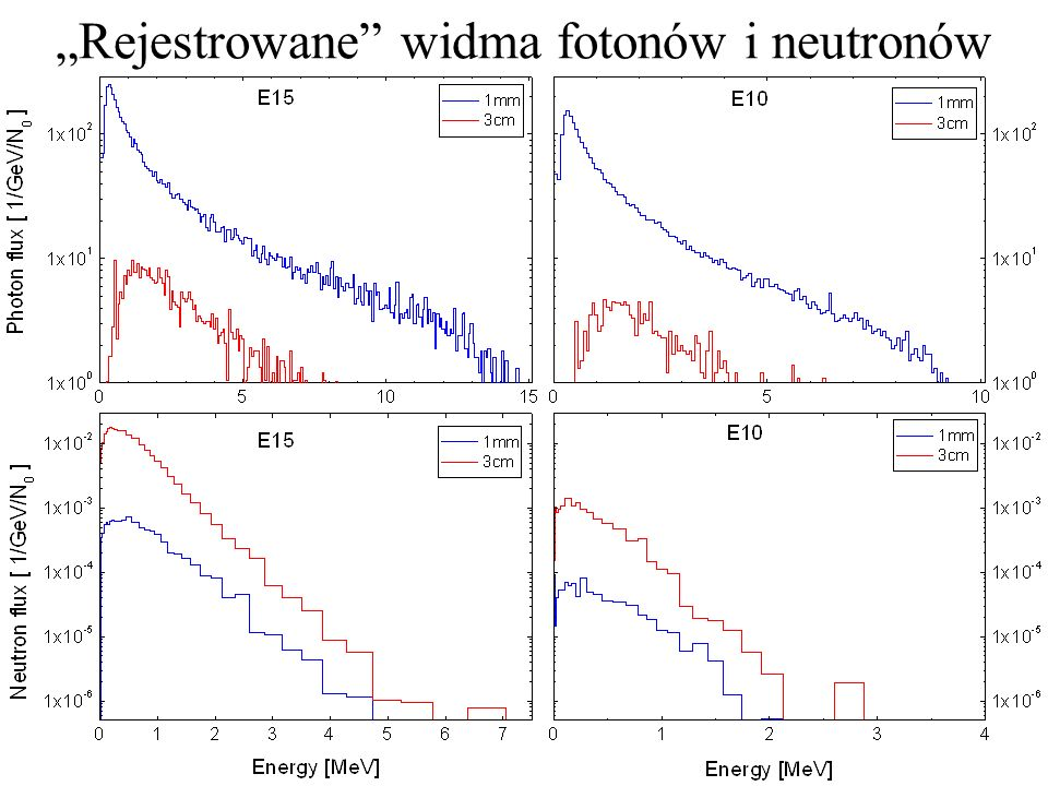 """""""Rejestrowane widma fotonów i neutronów"""