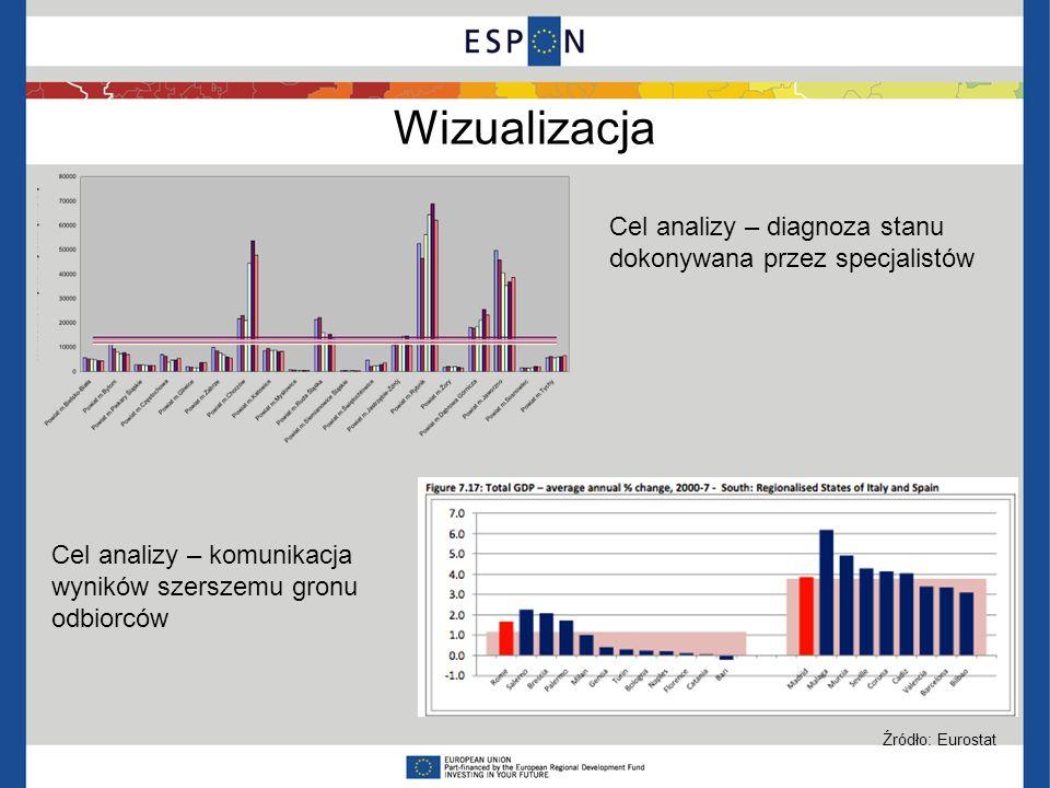 Wizualizacja Cel analizy – diagnoza stanu