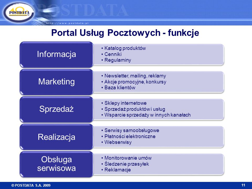 Portal Usług Pocztowych - funkcje