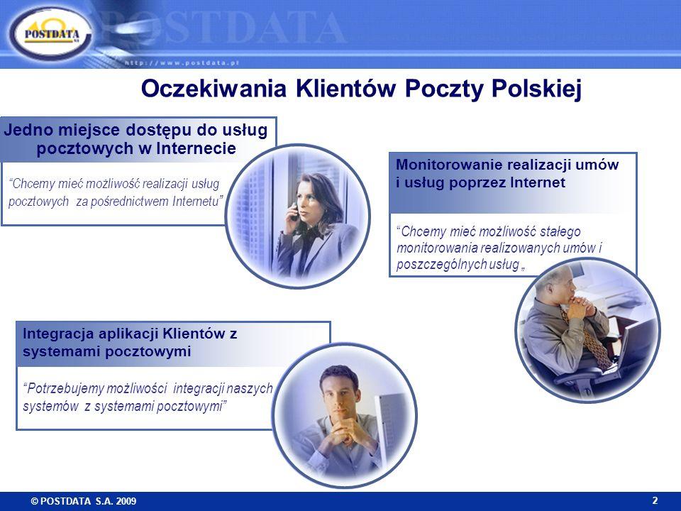 Oczekiwania Klientów Poczty Polskiej
