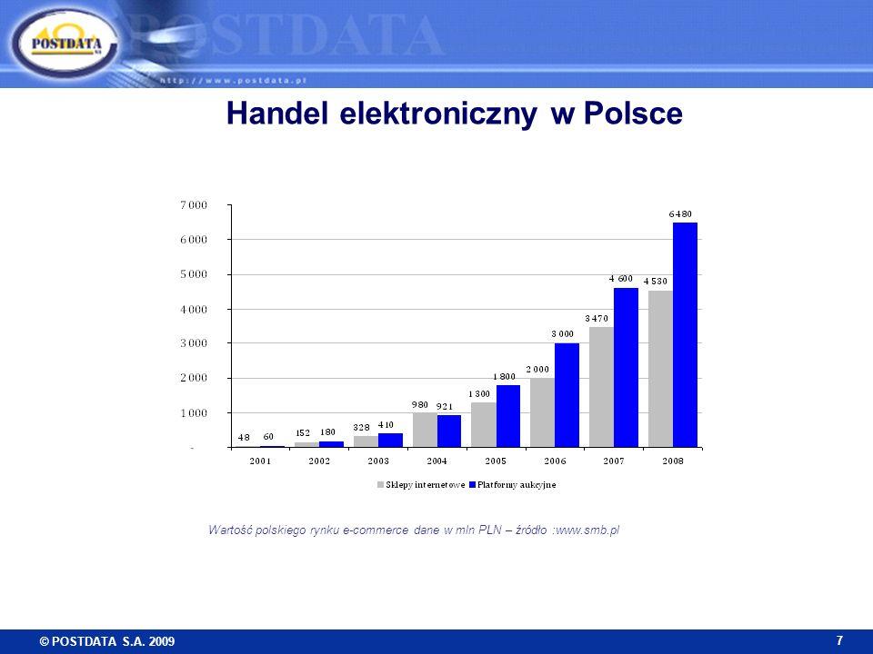Handel elektroniczny w Polsce