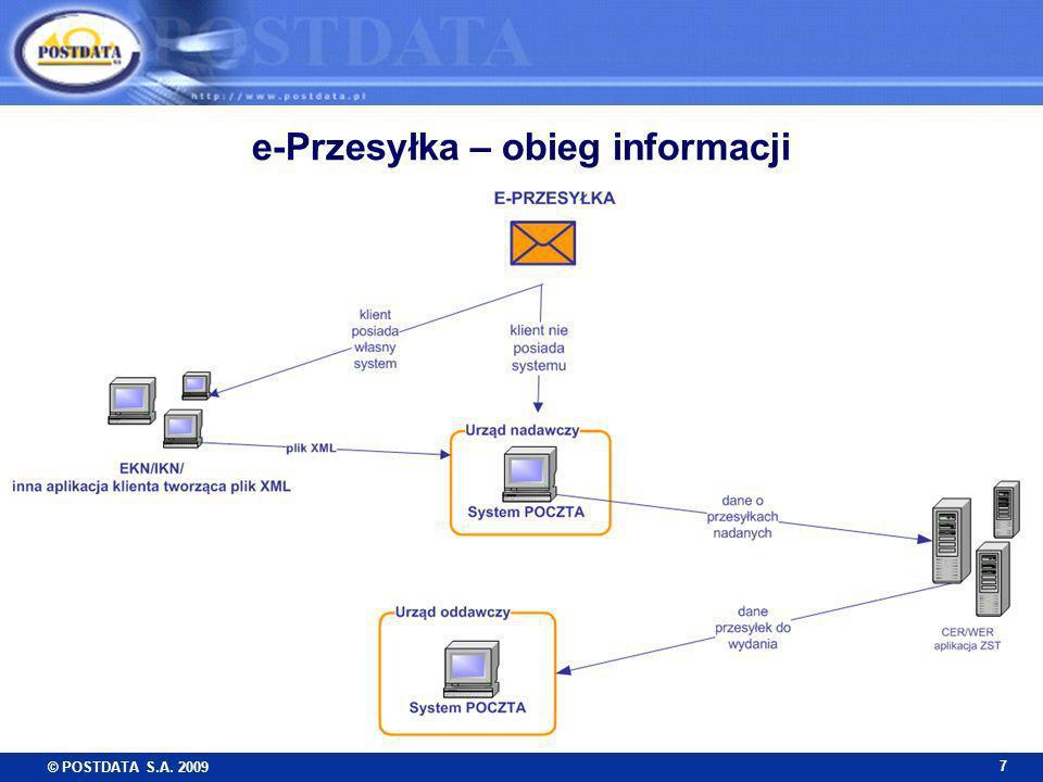 e-Przesyłka – obieg informacji