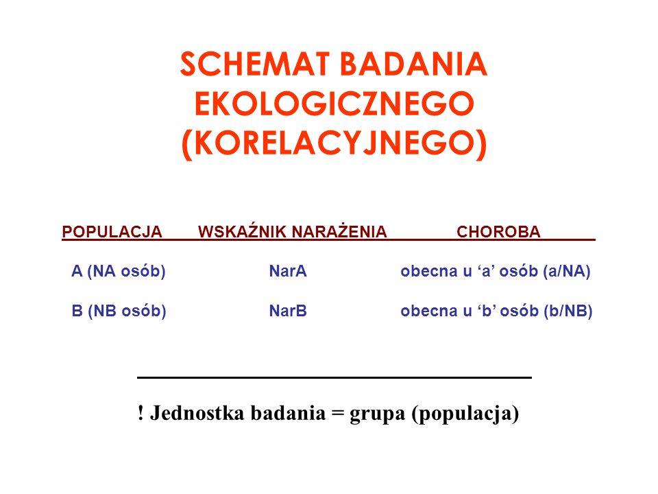 SCHEMAT BADANIA EKOLOGICZNEGO (KORELACYJNEGO)