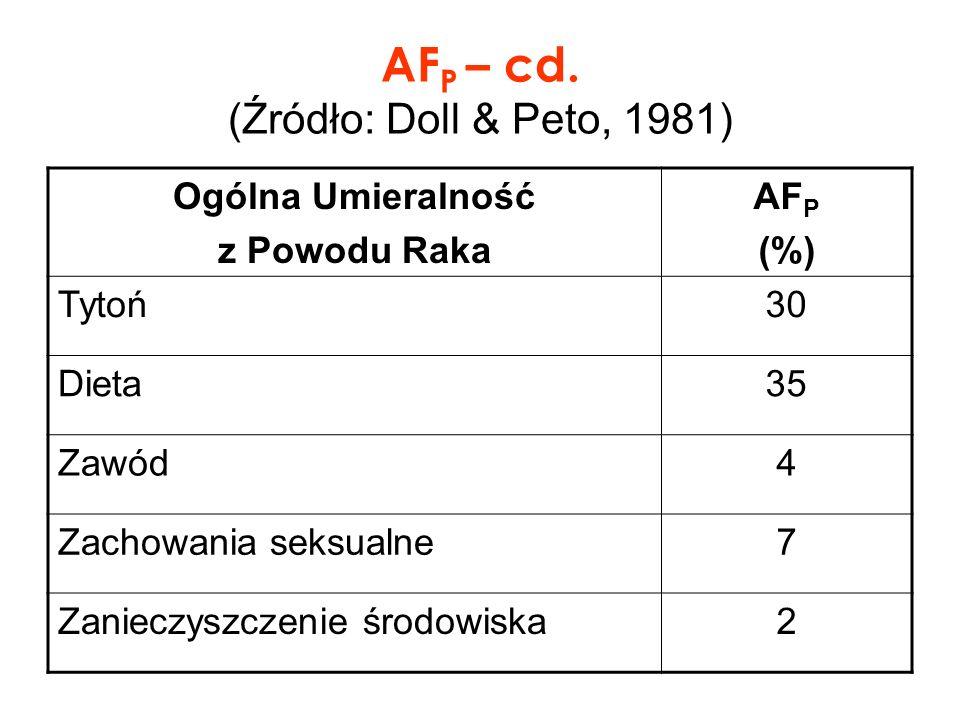 AFP – cd. (Źródło: Doll & Peto, 1981)