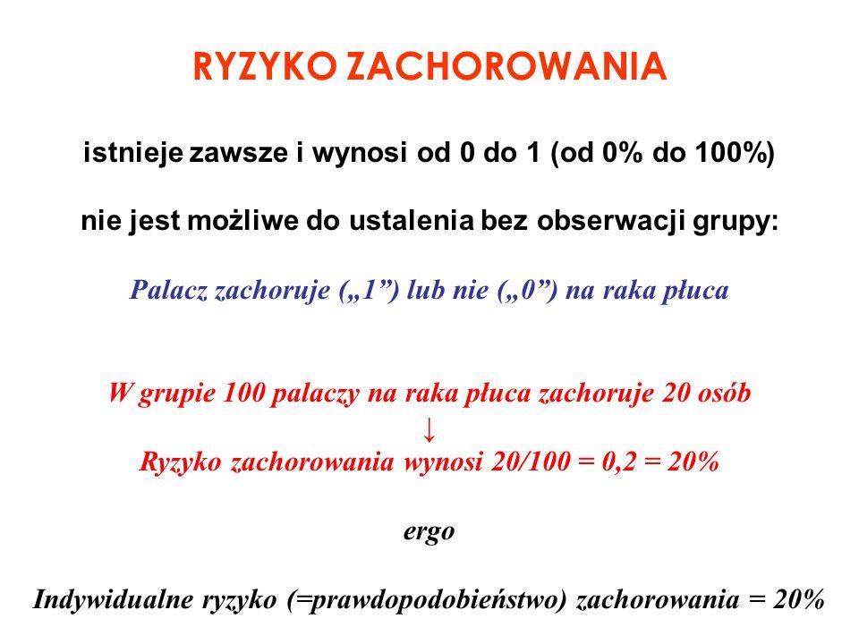 RYZYKO ZACHOROWANIA istnieje zawsze i wynosi od 0 do 1 (od 0% do 100%)