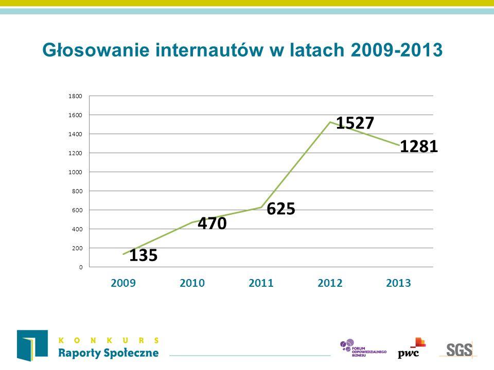 Głosowanie internautów w latach 2009-2013