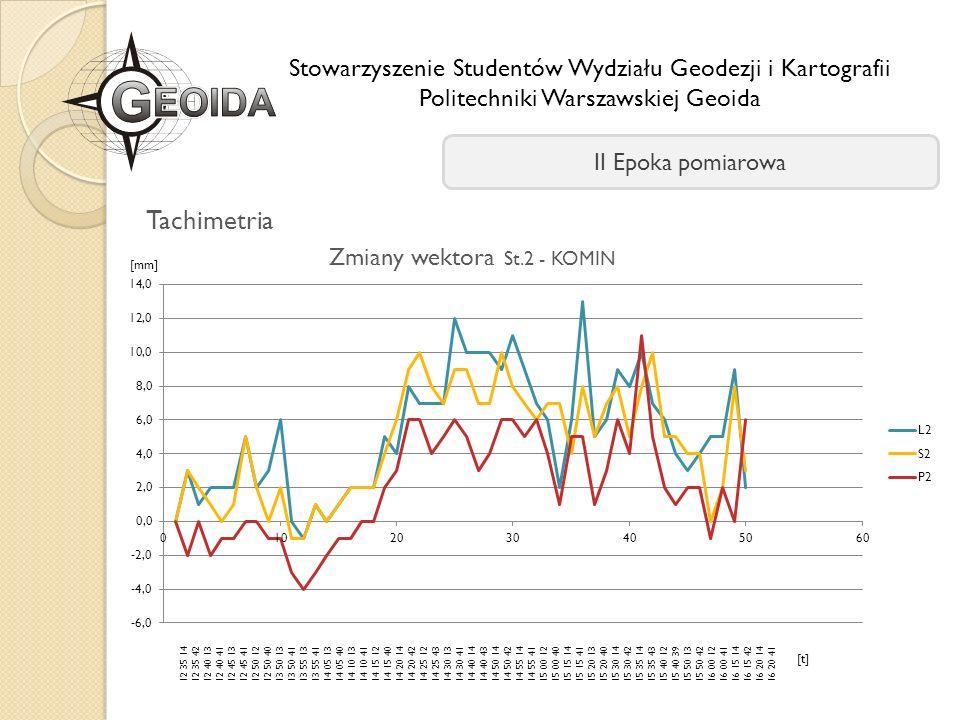 Tachimetria Stowarzyszenie Studentów Wydziału Geodezji i Kartografii