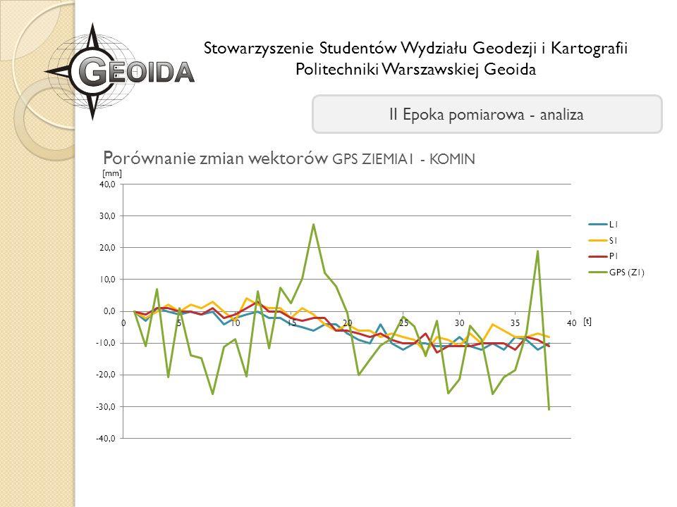 Porównanie zmian wektorów GPS ZIEMIA1 - KOMIN
