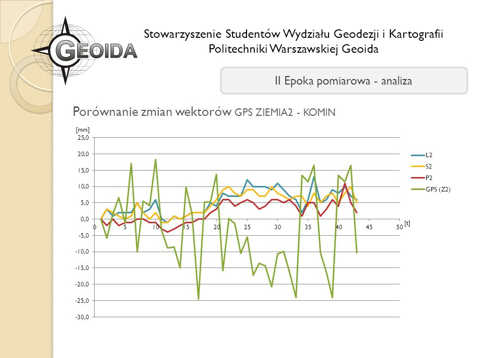 Porównanie zmian wektorów GPS ZIEMIA2 - KOMIN