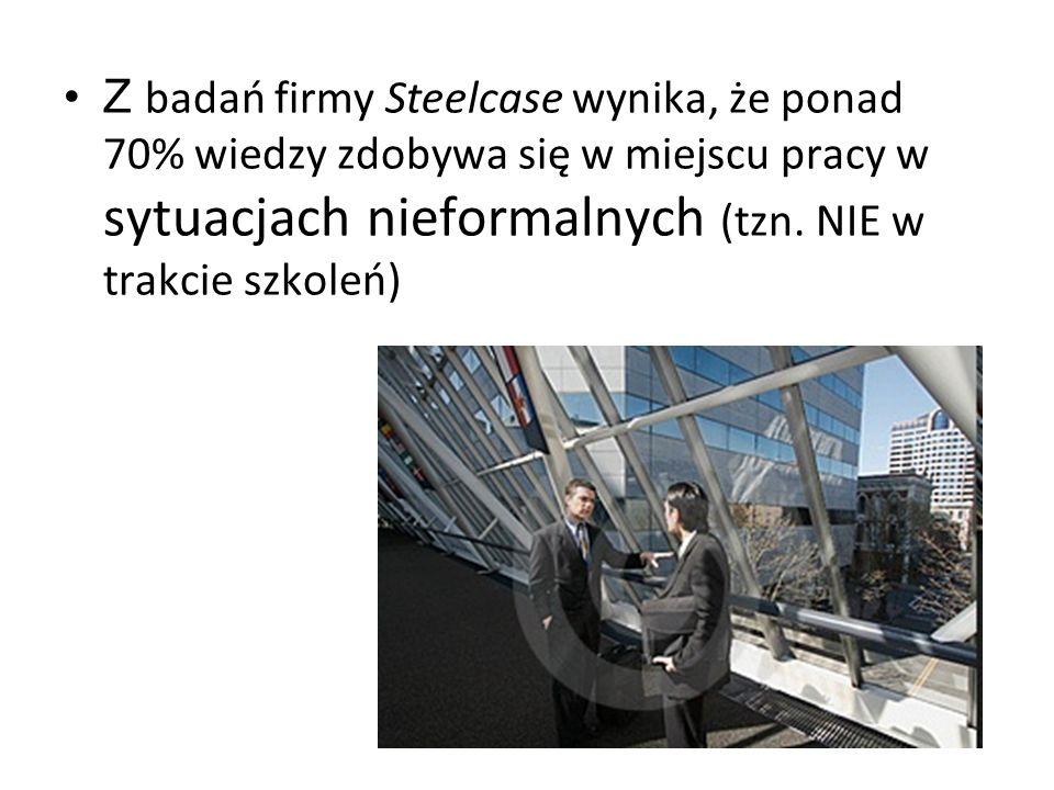 Z badań firmy Steelcase wynika, że ponad 70% wiedzy zdobywa się w miejscu pracy w sytuacjach nieformalnych (tzn.