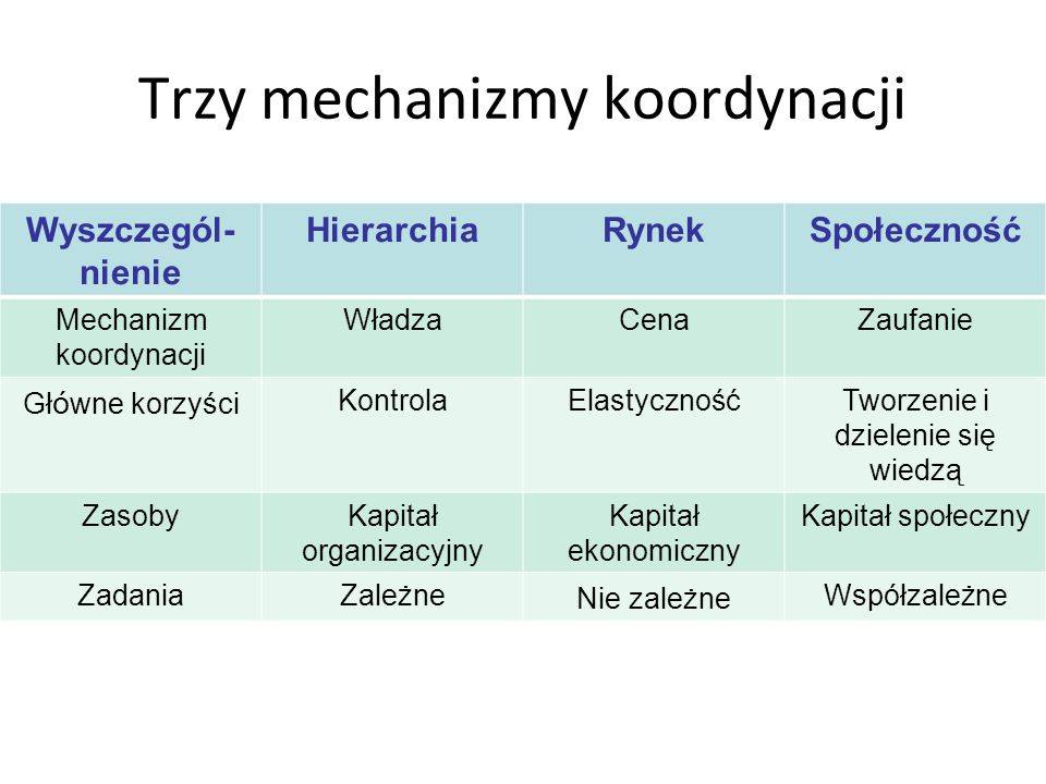 Trzy mechanizmy koordynacji