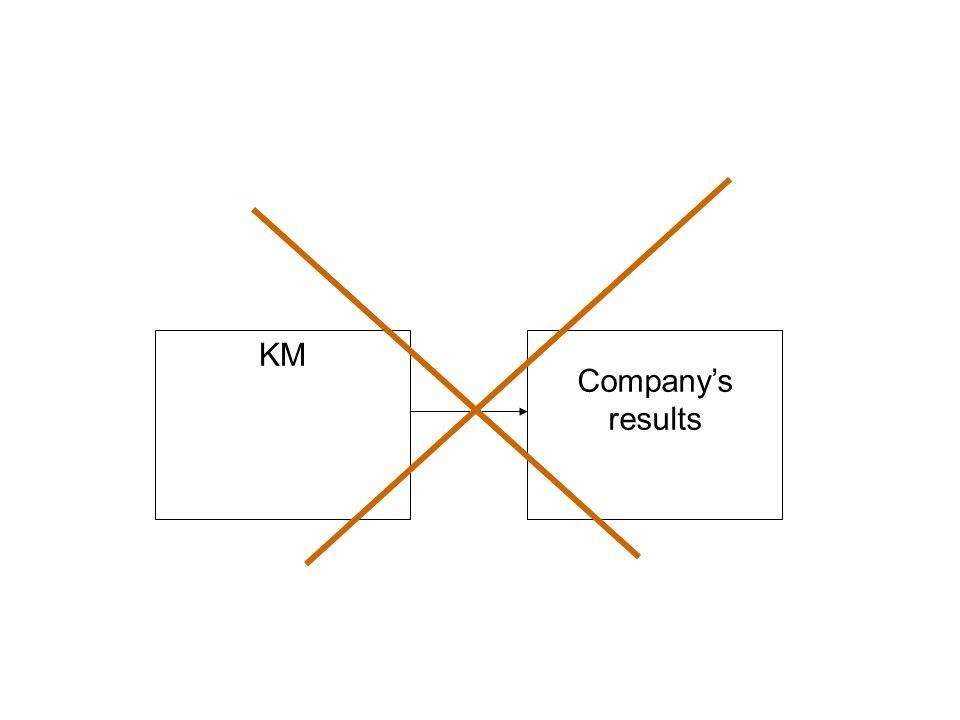 KM Company's results