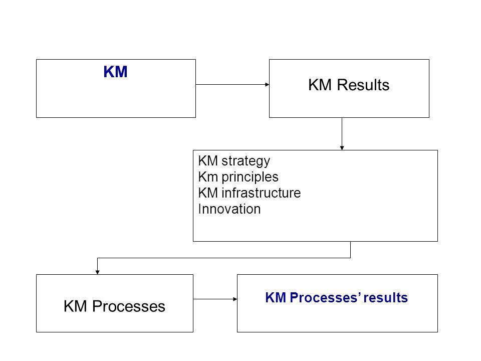 KM KM Results KM Processes KM strategy Km principles KM infrastructure