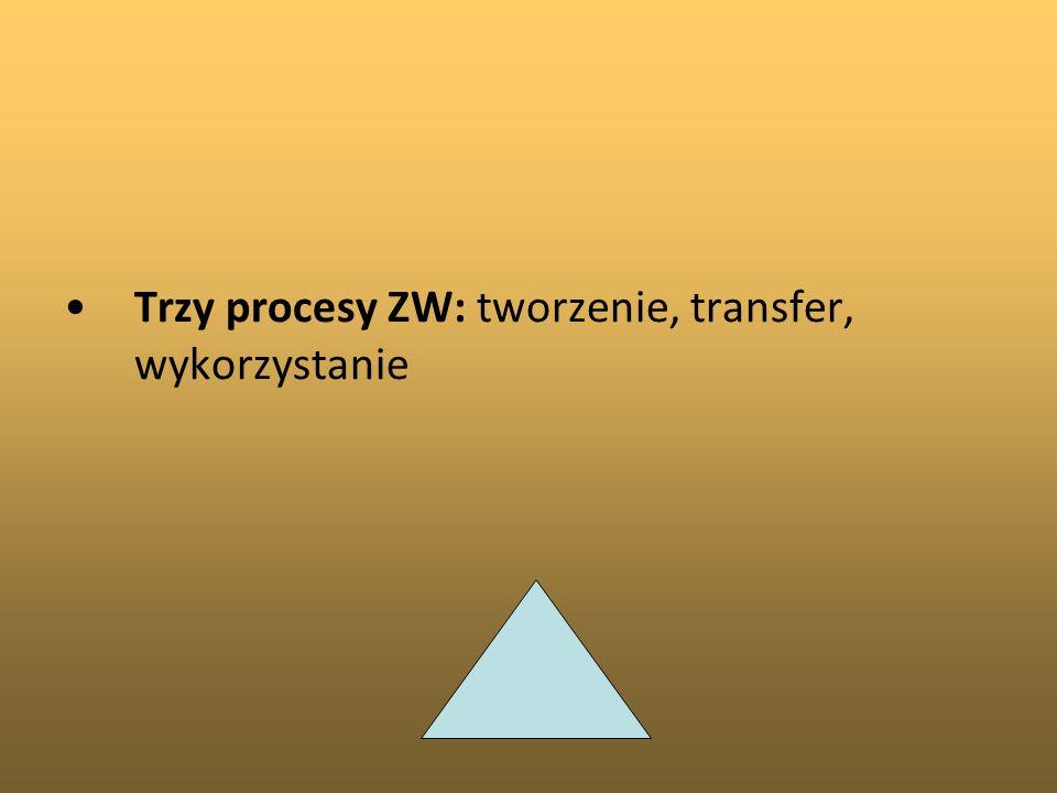 Trzy procesy ZW: tworzenie, transfer, wykorzystanie