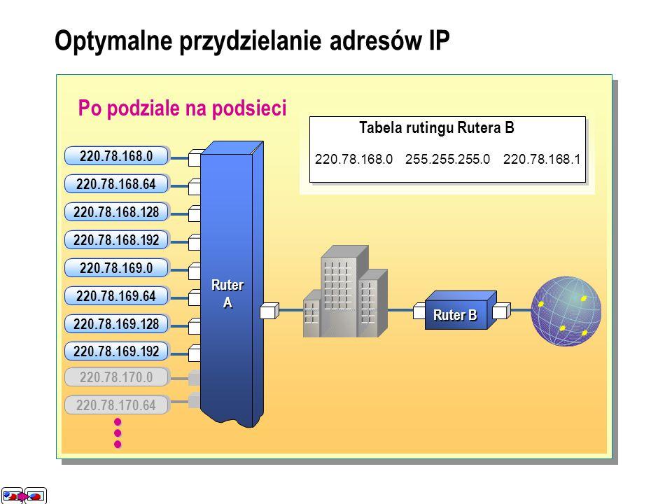Optymalne przydzielanie adresów IP