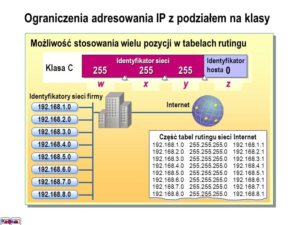 Ograniczenia adresowania IP z podziałem na klasy