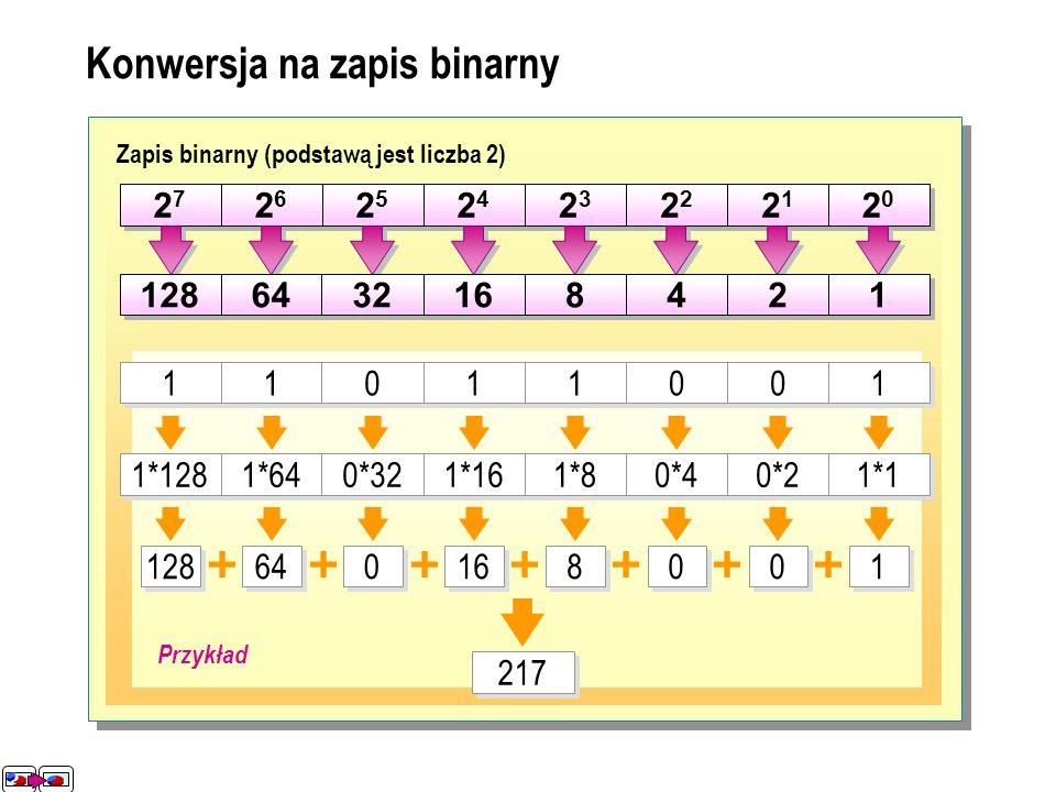 Konwersja na zapis binarny