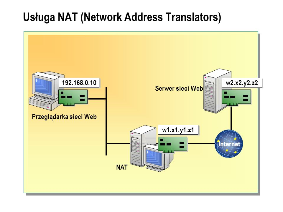 Usługa NAT (Network Address Translators)