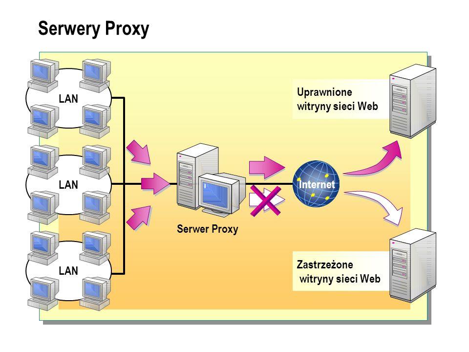 Serwery Proxy LAN Uprawnione witryny sieci Web LAN Internet