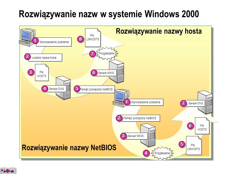 Rozwiązywanie nazw w systemie Windows 2000