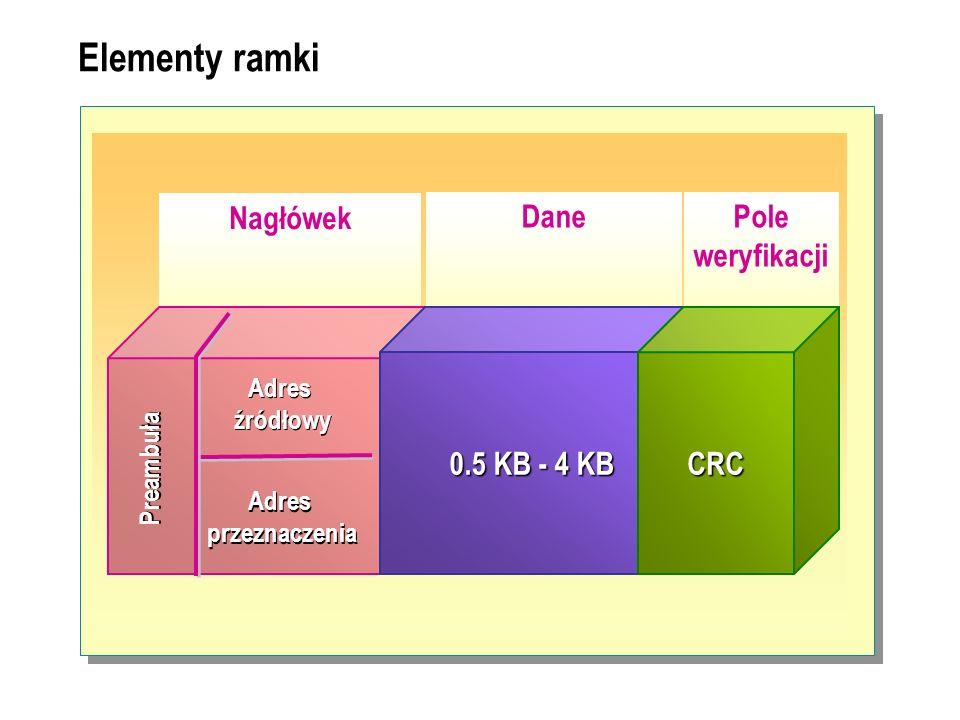Elementy ramki Nagłówek Dane Pole weryfikacji 0.5 KB - 4 KB CRC