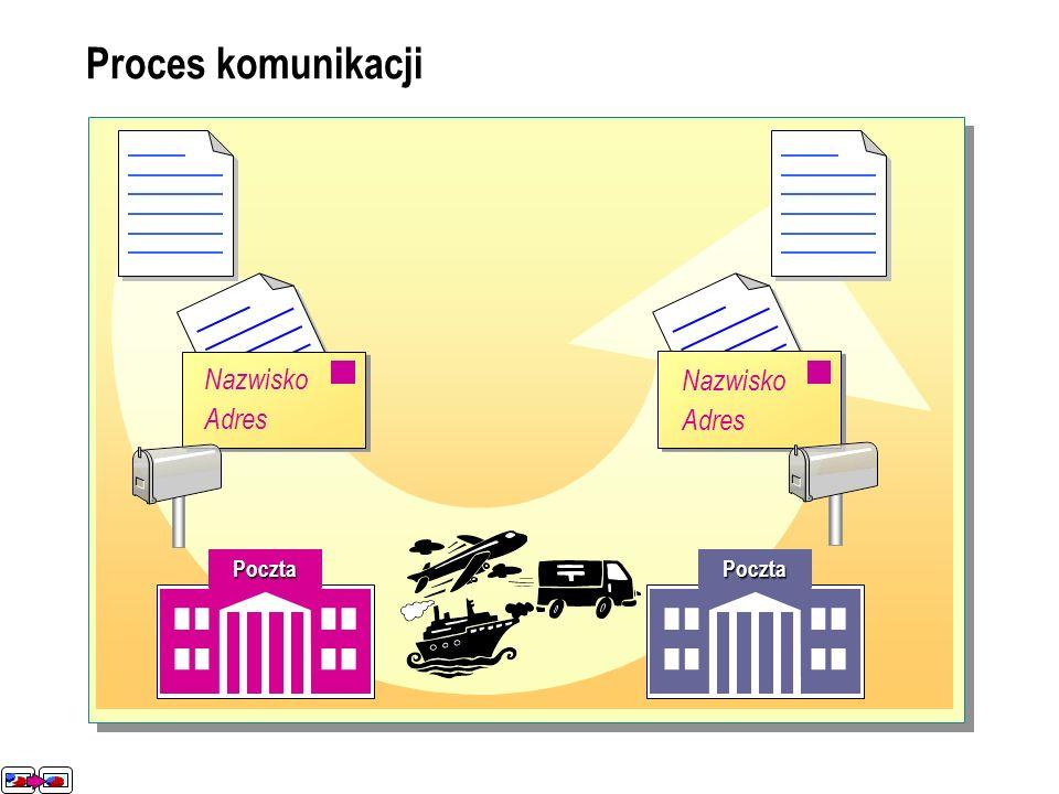 Proces komunikacji Nazwisko Adres Nazwisko Adres Nazwisko Adres Poczta