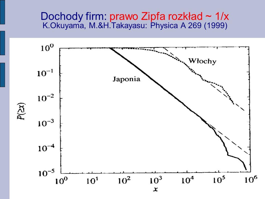 Dochody firm: prawo Zipfa rozkład ~ 1/x K. Okuyama, M. &H