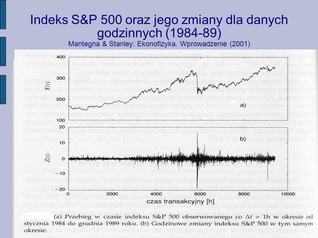 Indeks S&P 500 oraz jego zmiany dla danych godzinnych (1984-89) Mantegna & Stanley: Ekonofizyka.
