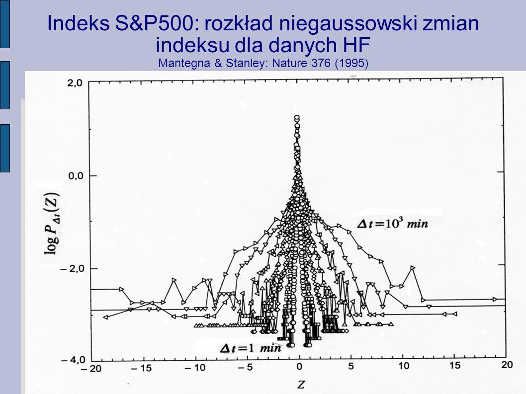 Indeks S&P500: rozkład niegaussowski zmian indeksu dla danych HF Mantegna & Stanley: Nature 376 (1995)