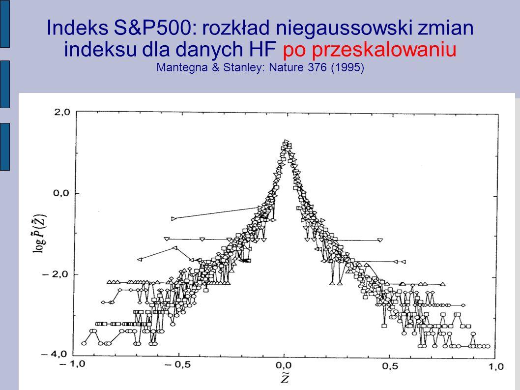 Indeks S&P500: rozkład niegaussowski zmian indeksu dla danych HF po przeskalowaniu Mantegna & Stanley: Nature 376 (1995)