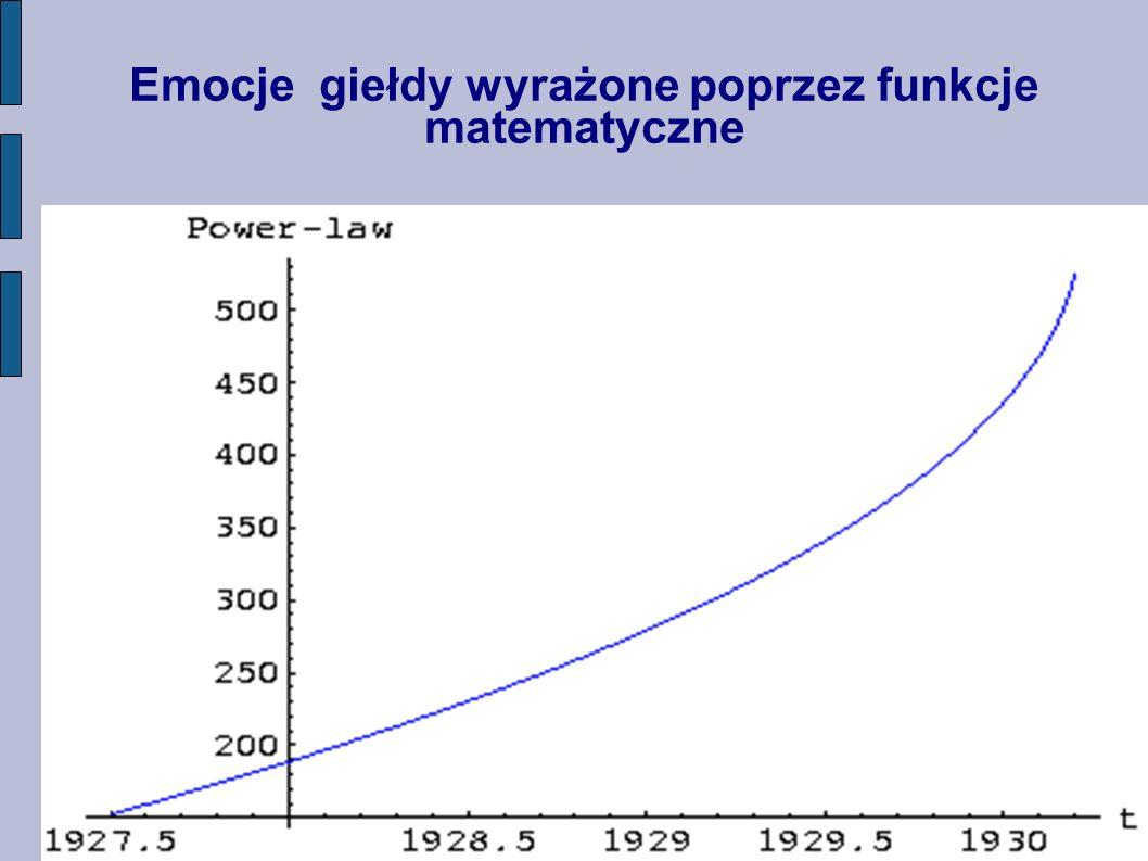 Emocje giełdy wyrażone poprzez funkcje matematyczne