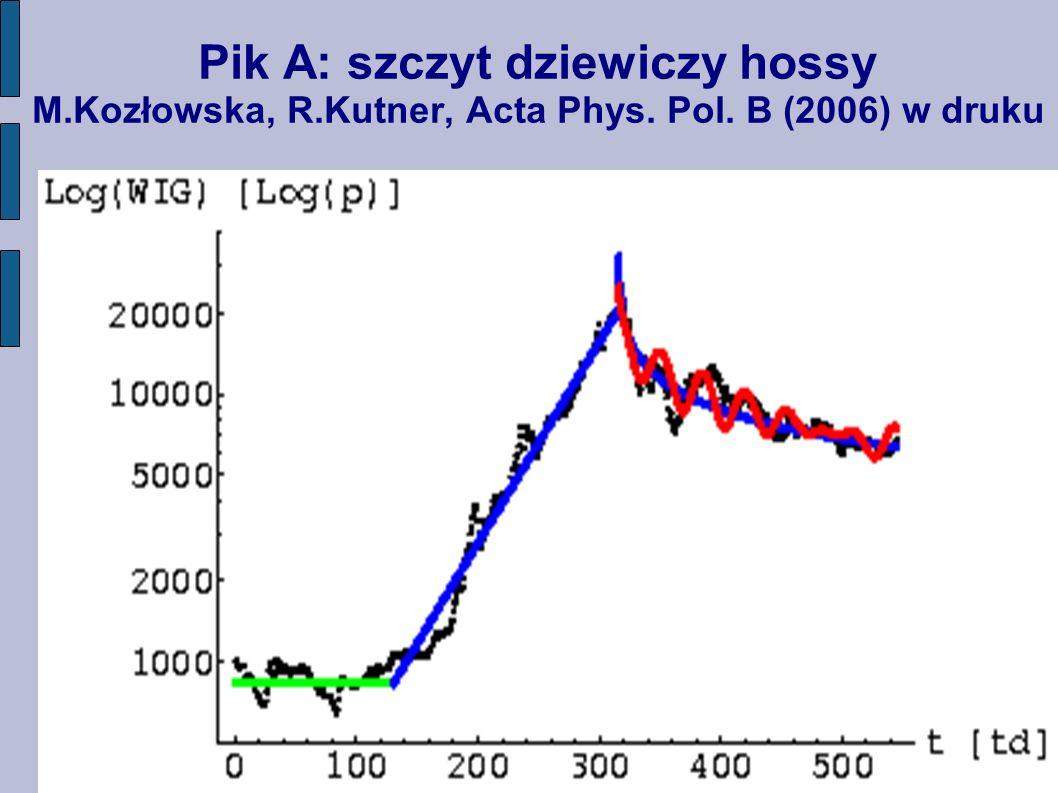 Pik A: szczyt dziewiczy hossy M. Kozłowska, R. Kutner, Acta Phys. Pol
